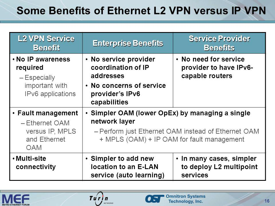 16 Some Benefits of Ethernet L2 VPN versus IP VPN L2 VPN Service Benefit Enterprise Benefits Service Provider Benefits No IP awareness required –Especially important with IPv6 applications No service provider coordination of IP addresses No concerns of service providers IPv6 capabilities No need for service provider to have IPv6- capable routers Fault management –Ethernet OAM versus IP, MPLS and Ethernet OAM Simpler OAM (lower OpEx) by managing a single network layer –Perform just Ethernet OAM instead of Ethernet OAM + MPLS (OAM) + IP OAM for fault management Multi-site connectivity Simpler to add new location to an E-LAN service (auto learning) In many cases, simpler to deploy L2 multipoint services