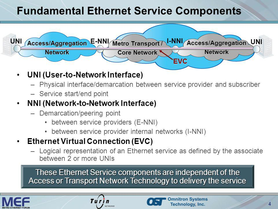 4 Fundamental Ethernet Service Components UNI (User-to-Network Interface) –Physical interface/demarcation between service provider and subscriber –Ser