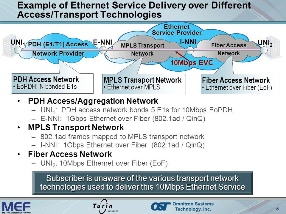 5 Example of Ethernet Service Delivery over Different Access/Transport Technologies E-NNI 10Mbps EVC I-NNI Subscriber is unaware of the various transp