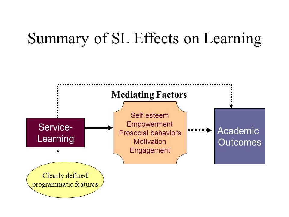 Summary of SL Effects on Learning Service- Learning Academic Outcomes Self-esteem Empowerment Prosocial behaviors Motivation Engagement Clearly defined programmatic features Mediating Factors