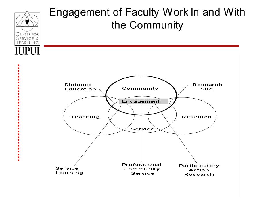 Engagement of Faculty Work In and With the Community