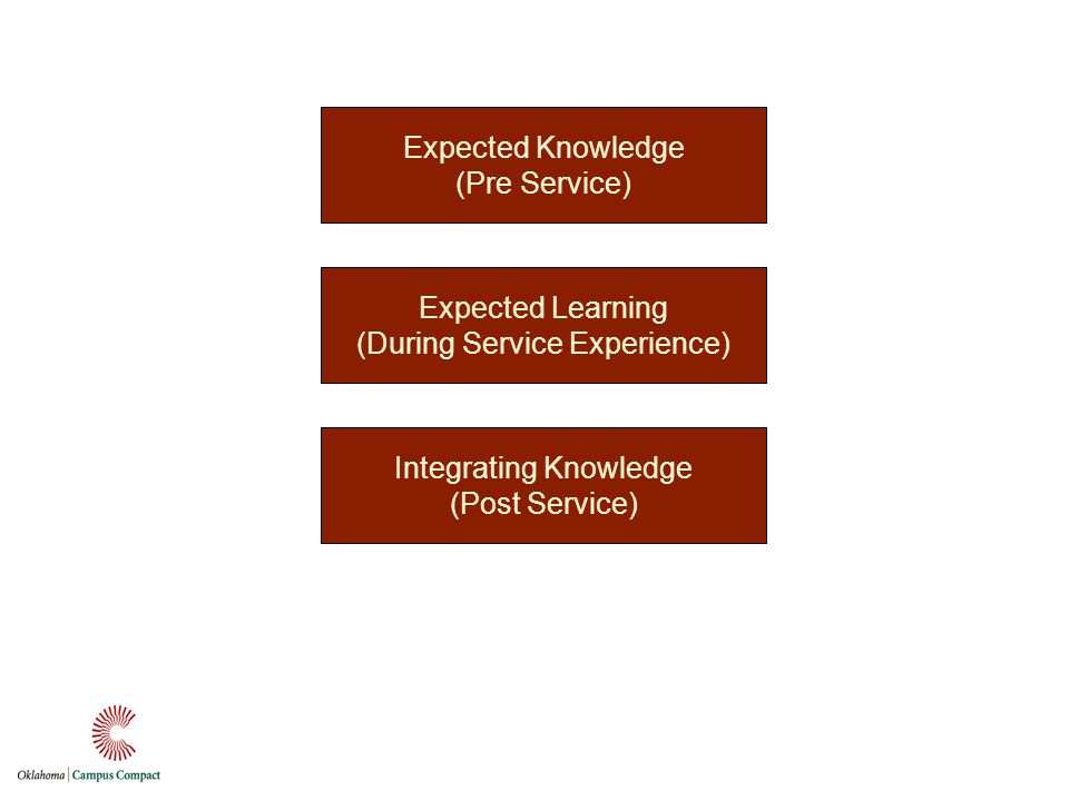 Expected Knowledge (Pre Service) Expected Learning (During Service Experience) Integrating Knowledge (Post Service)