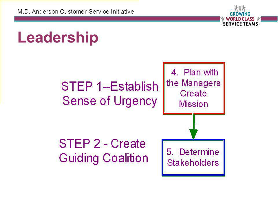M.D. Anderson Customer Service Initiative Leadership