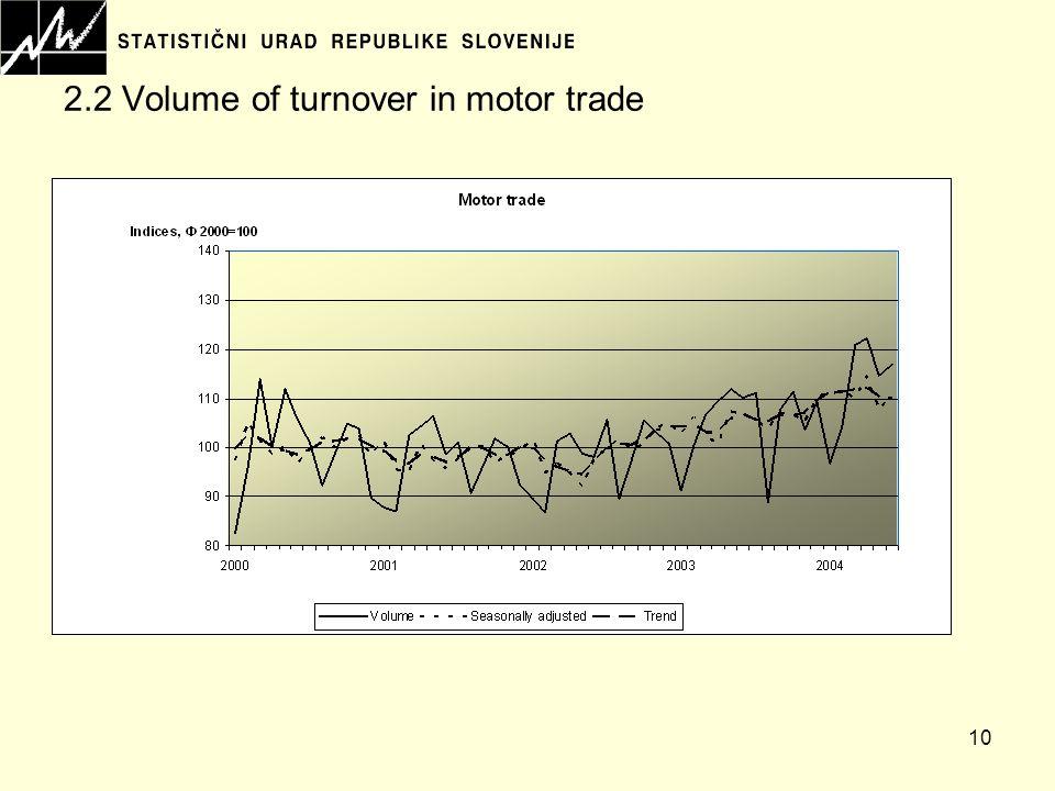 10 2.2 Volume of turnover in motor trade
