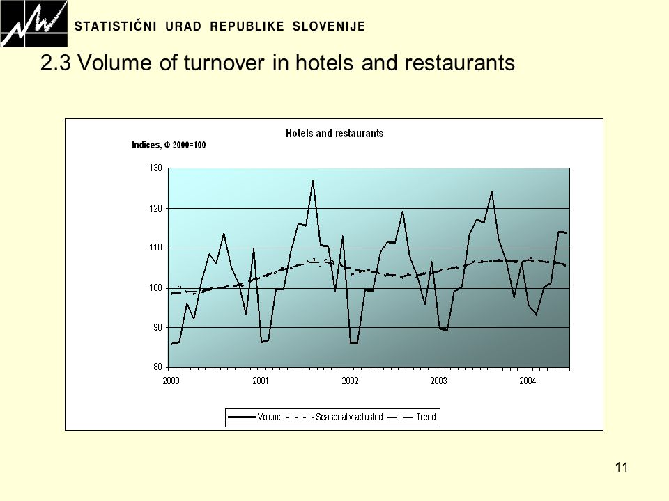 11 2.3 Volume of turnover in hotels and restaurants