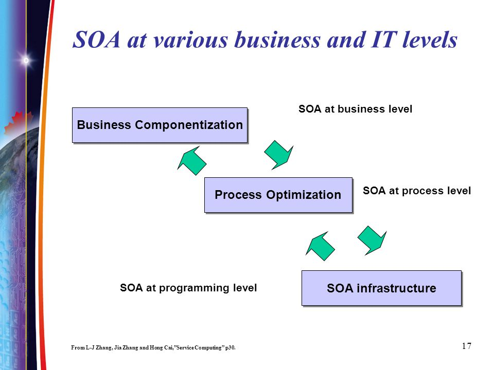 17 SOA at various business and IT levels From L-J Zhang, Jia Zhang and Hong Cai,Service Computing p30.