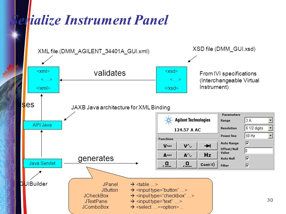30 Serialize Instrument Panel API Java validates uses generates XSD file (DMM_GUI.xsd) XML file (DMM_AGILENT_34401A_GUI.xml) JAXB Java architecture for XML Binding From IVI specifications (Interchangeable Virtual Instrument) Java Servlet GUIBuilder JPanel JButton JCheckBox JTextPane JComboBox …