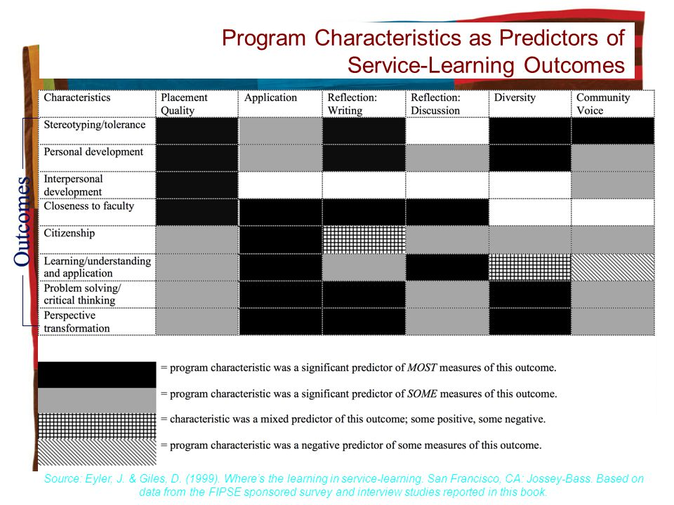 Program Characteristics as Predictors of Service-Learning Outcomes Source: Eyler, J. & Giles, D. (1999). Wheres the learning in service-learning. San