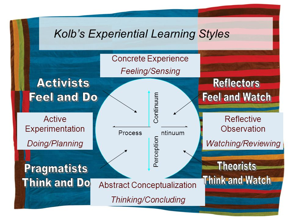 Kolbs Experiential Learning Styles Concrete Experience Feeling/Sensing Active Experimentation Doing/Planning Reflective Observation Watching/Reviewing Abstract Conceptualization Thinking/Concluding Process Continuum Perception Continuum