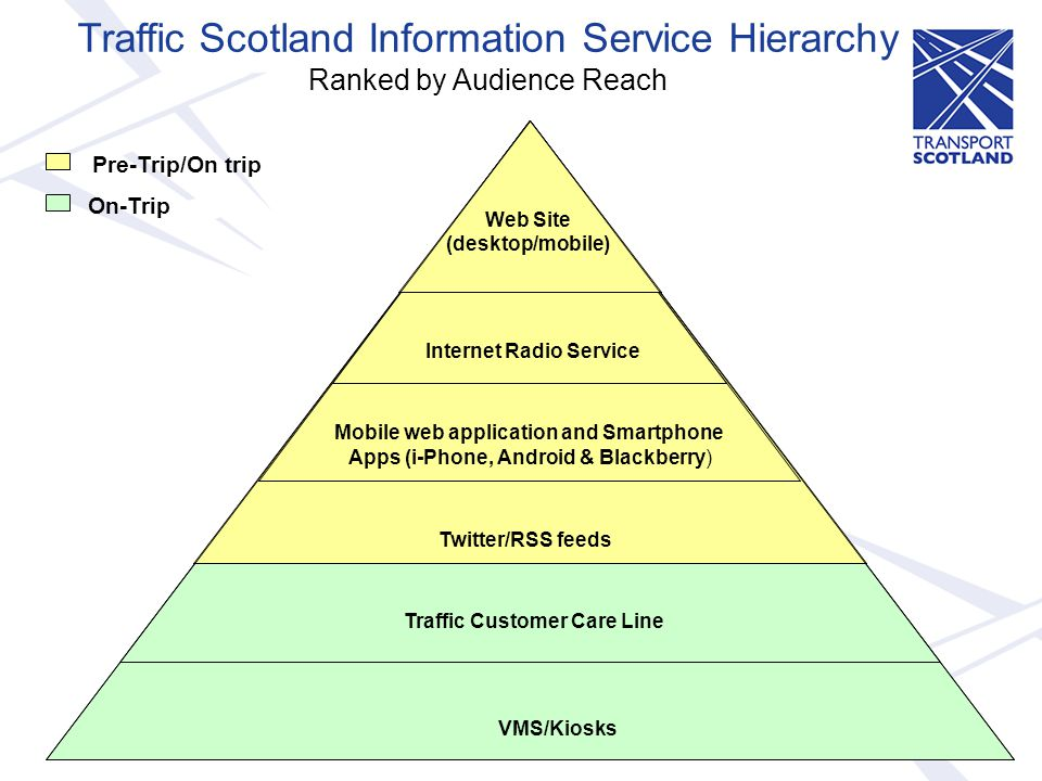 Traffic Scotland Information Service Internet Radio Websites (Desktop & Mobile) Traffic Scotland/Freight Scotland Twitter Mobile Apps Traffic Customer Care Line Traffic Scotland Information Service Platforms Potential Audience Reach max delivered to date 115 m page impressions in month of Dec 2010 equates to 1.1m distinct IP addresses.