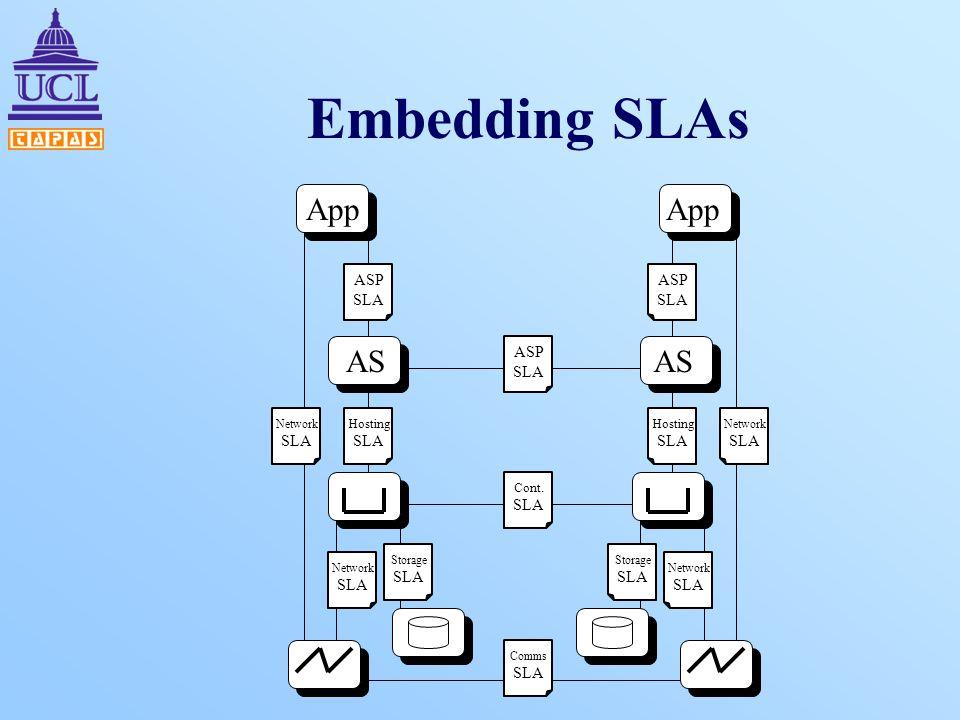 Embedding SLAs App AS ASP SLA Hosting SLA Network SLA Network SLA Storage SLA Comms SLA App AS ASP SLA Hosting SLA Network SLA Network SLA Storage SLA ASP SLA Cont.