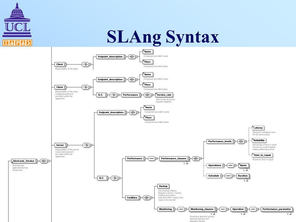 SLAng Syntax