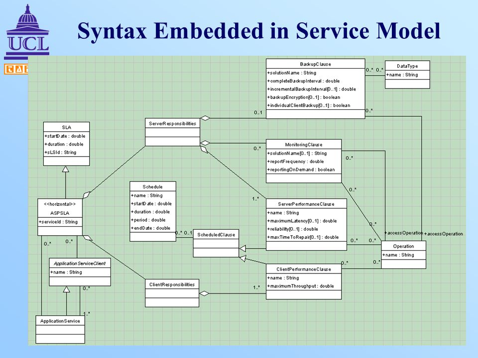 Syntax Embedded in Service Model