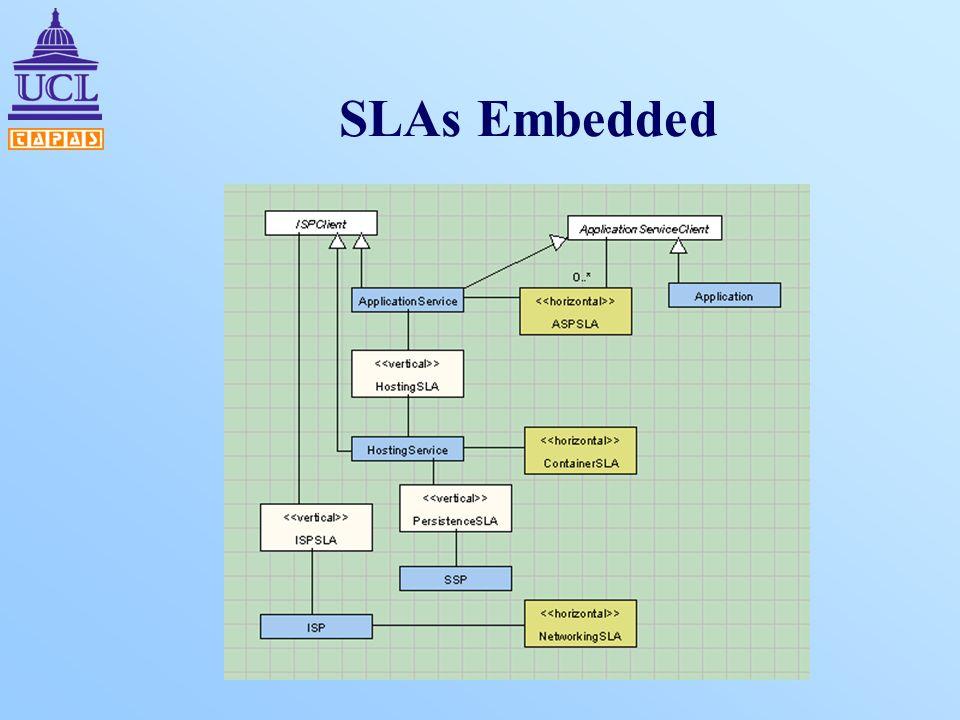 SLAs Embedded