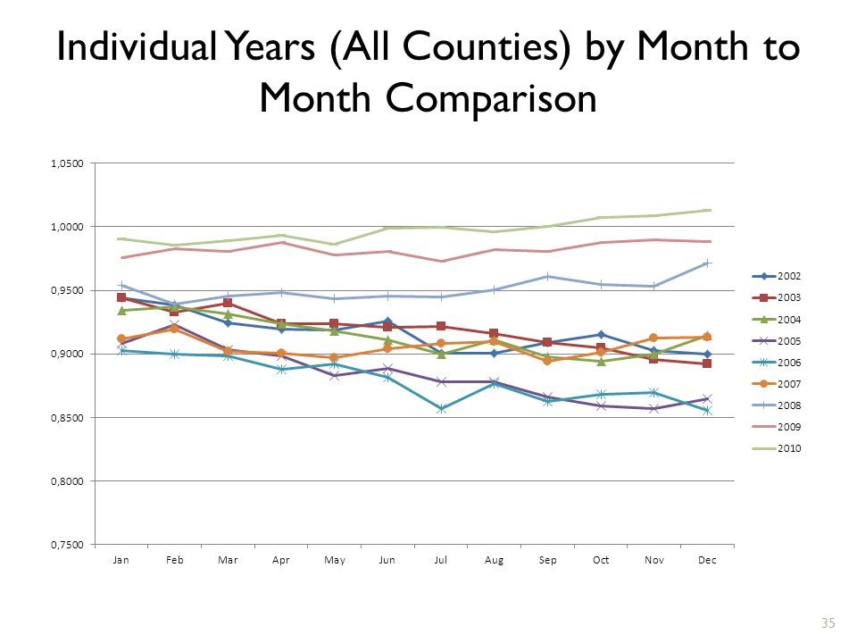 Individual Years (All Counties) by Month to Month Comparison 35