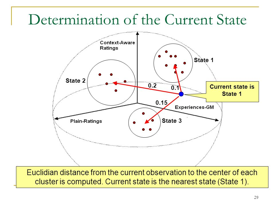 29 Determination of the Current State State 1 State 2 State 3 Euclidian distance from the current observation to the center of each cluster is computed.