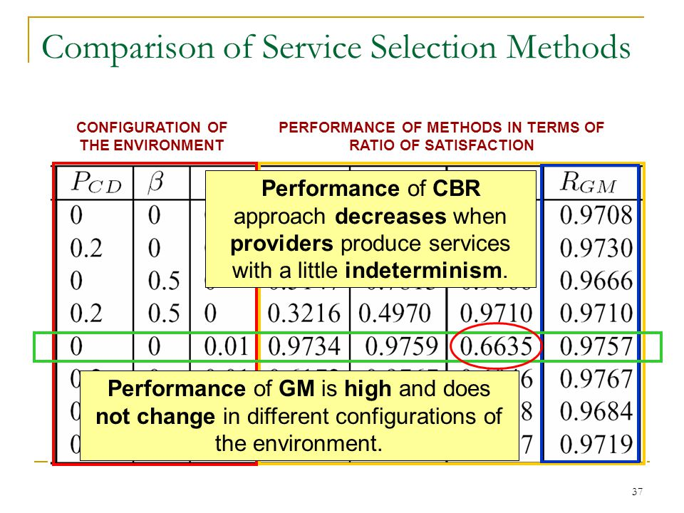 37 Comparison of Service Selection Methods CONFIGURATION OF THE ENVIRONMENT PERFORMANCE OF METHODS IN TERMS OF RATIO OF SATISFACTION Performance of GM is high and does not change in different configurations of the environment.