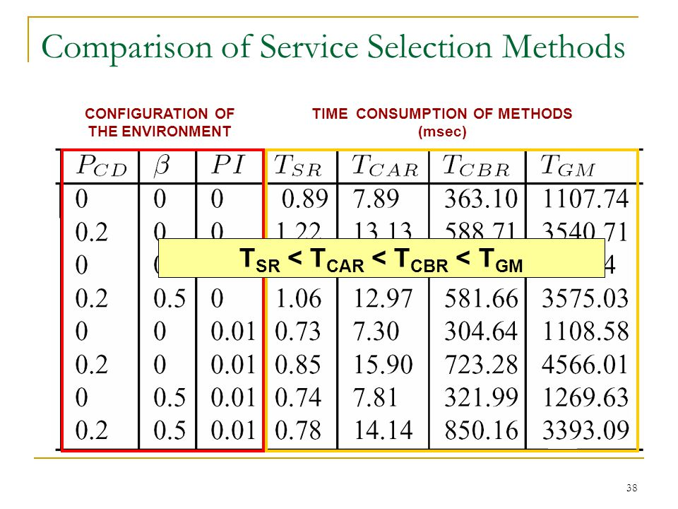 38 Comparison of Service Selection Methods CONFIGURATION OF THE ENVIRONMENT TIME CONSUMPTION OF METHODS (msec) T SR < T CAR < T CBR < T GM