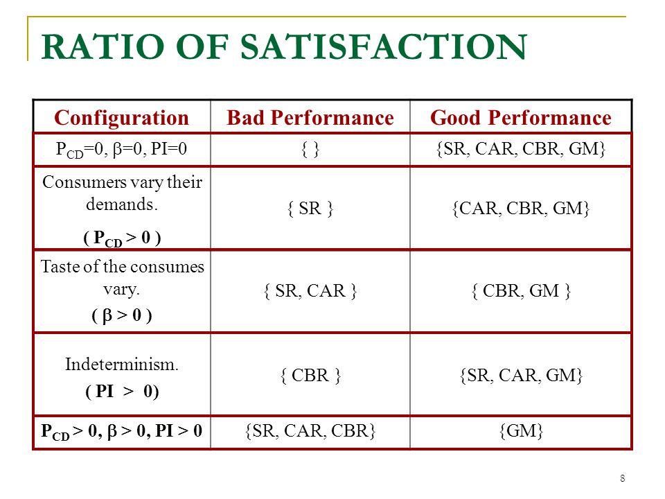 8 ConfigurationBad PerformanceGood Performance P CD =0, =0, PI=0 { }{SR, CAR, CBR, GM} Consumers vary their demands.