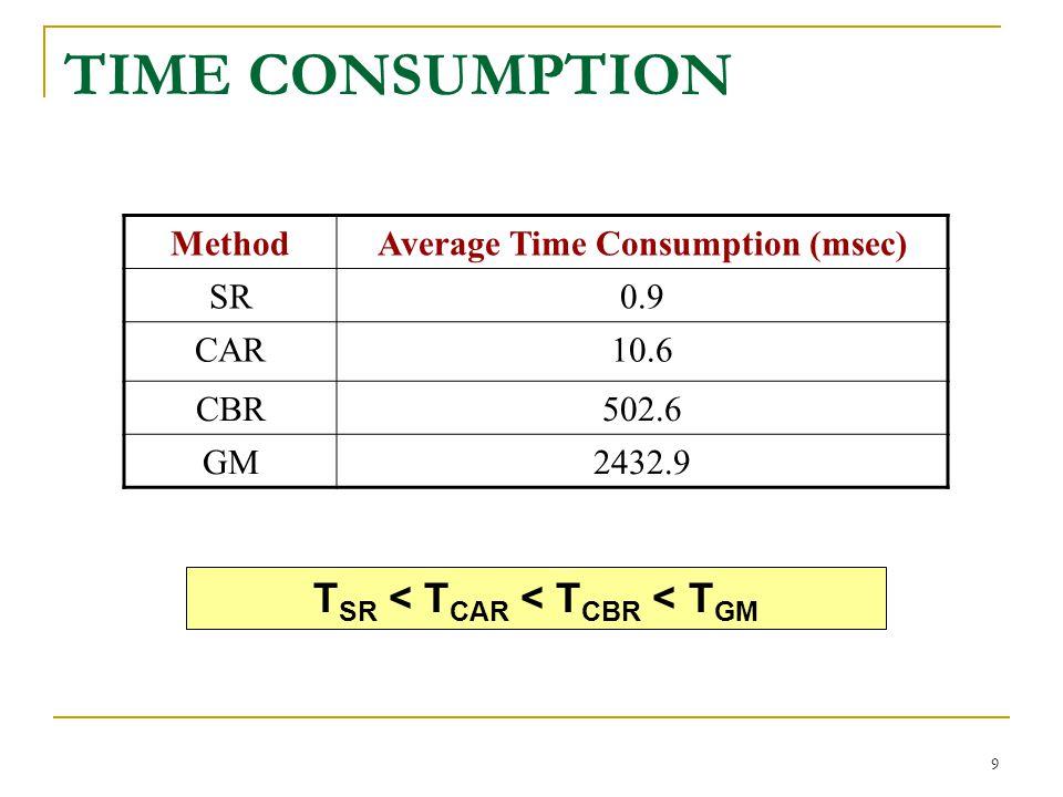 9 MethodAverage Time Consumption (msec) SR0.9 CAR10.6 CBR502.6 GM2432.9 TIME CONSUMPTION T SR < T CAR < T CBR < T GM