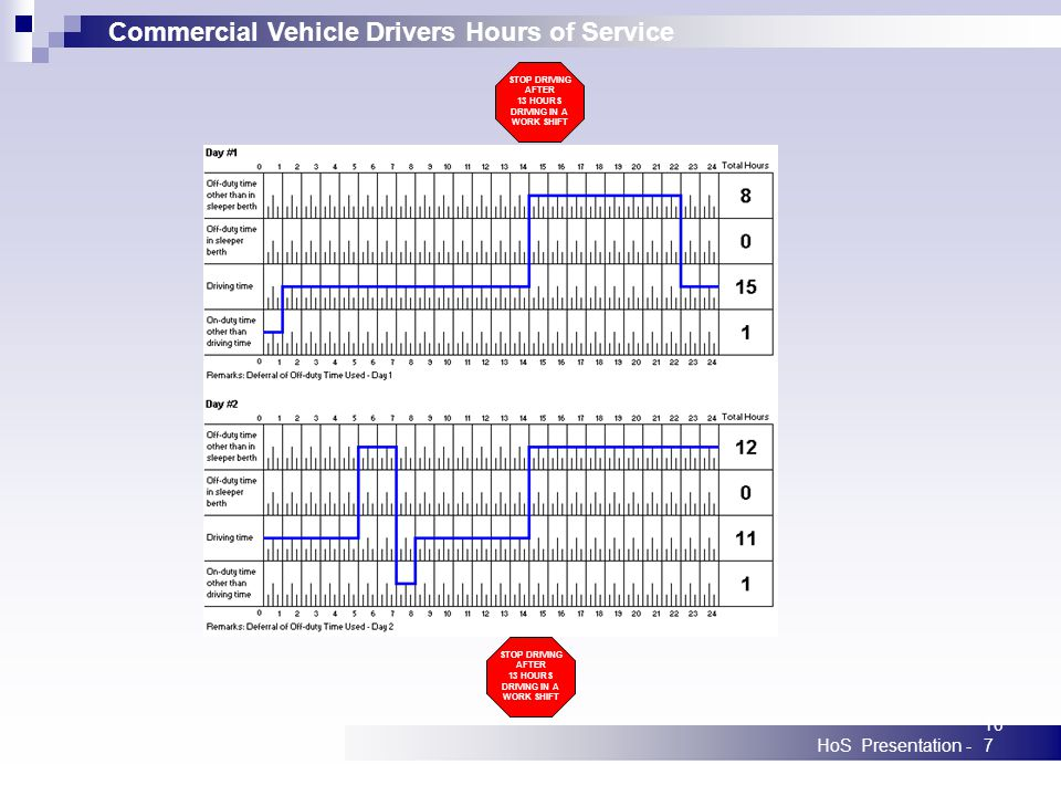 Commercial Vehicle Drivers Hours of Service HoS Presentation -107 STOP DRIVING AFTER 13 HOURS DRIVING IN A WORK SHIFT