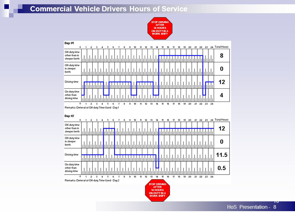 Commercial Vehicle Drivers Hours of Service HoS Presentation -108 STOP DRIVING AFTER 14 HOURS ON-DUTY IN A WORK SHIFT