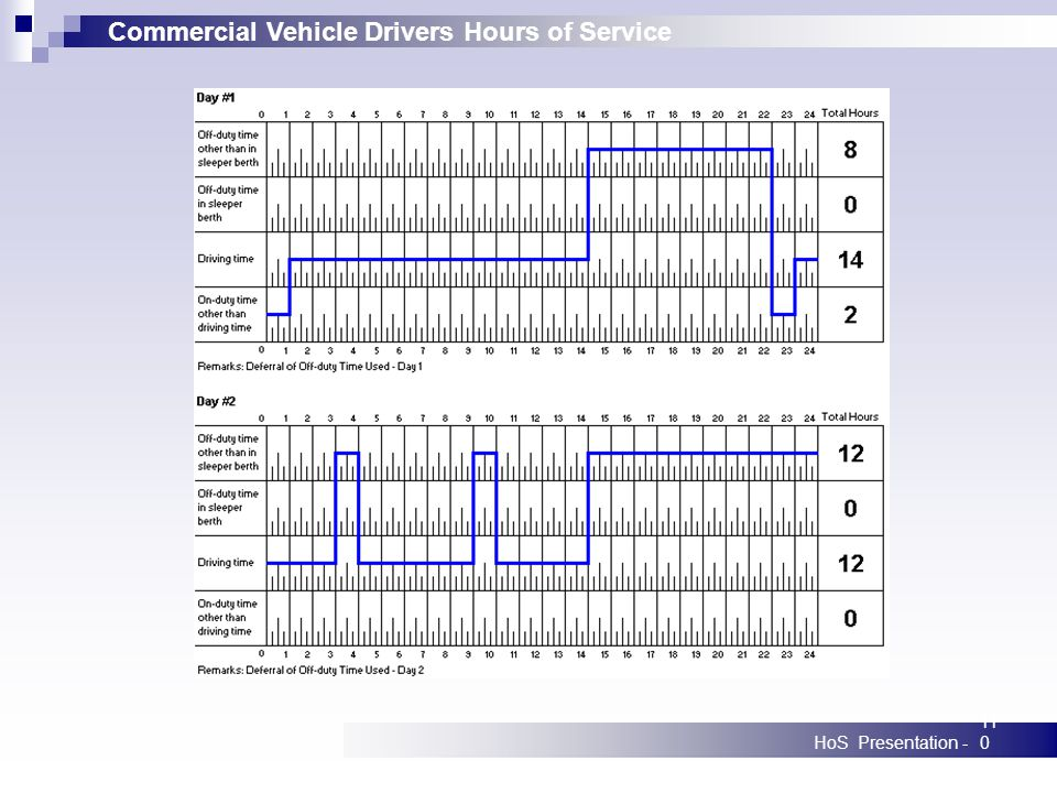 Commercial Vehicle Drivers Hours of Service HoS Presentation -110