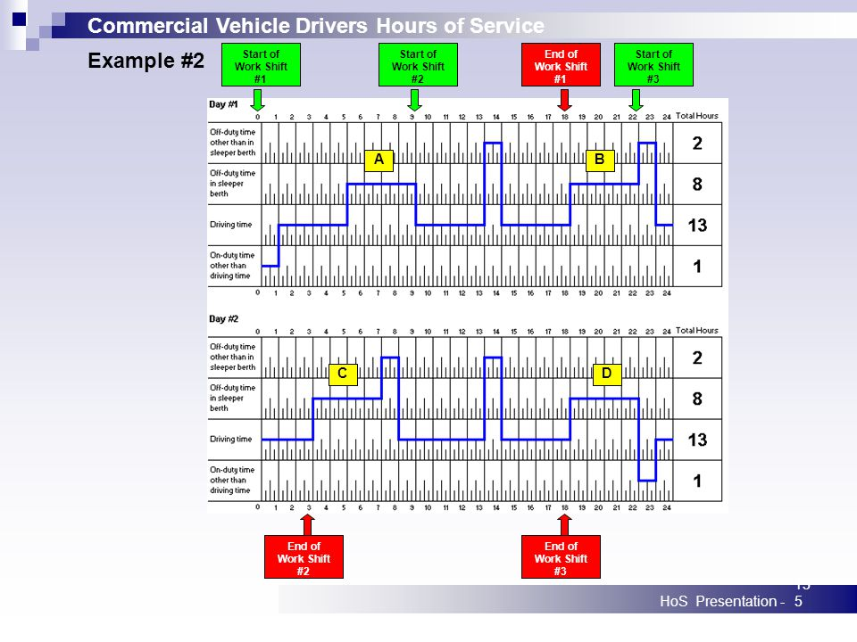 Commercial Vehicle Drivers Hours of Service HoS Presentation -135 Start of Work Shift #1 Start of Work Shift #2 Start of Work Shift #3 End of Work Shi