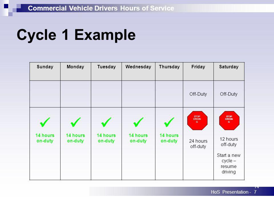 Commercial Vehicle Drivers Hours of Service HoS Presentation -147 SundayMondayTuesdayWednesdayThursdayFridaySaturday Off-Duty 14 hours on-duty 14 hour