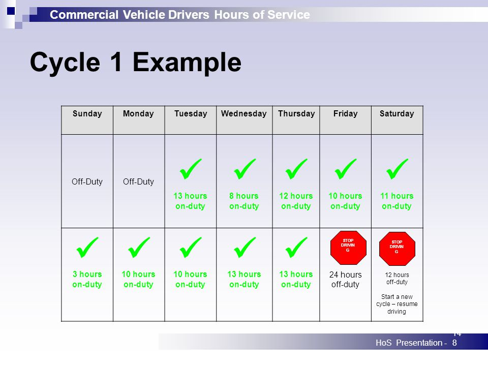 Commercial Vehicle Drivers Hours of Service HoS Presentation -148 SundayMondayTuesdayWednesdayThursdayFridaySaturday Off-Duty 13 hours on-duty 8 hours on-duty 12 hours on-duty 10 hours on-duty 11 hours on-duty 3 hours on-duty 10 hours on-duty 10 hours on-duty 13 hours on-duty 13 hours on-duty 24 hours off-duty 12 hours off-duty Start a new cycle – resume driving Cycle 1 Example STOP DRIVIN G