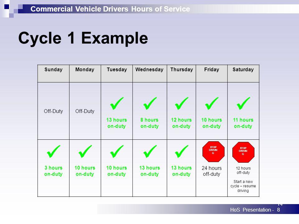 Commercial Vehicle Drivers Hours of Service HoS Presentation -148 SundayMondayTuesdayWednesdayThursdayFridaySaturday Off-Duty 13 hours on-duty 8 hours