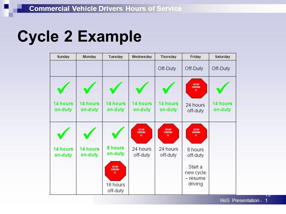Commercial Vehicle Drivers Hours of Service HoS Presentation -151 SundayMondayTuesdayWednesdayThursdayFridaySaturday Off-Duty 14 hours on-duty 14 hour