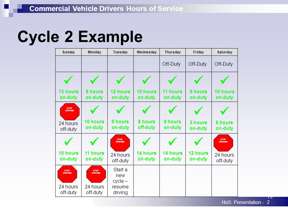 Commercial Vehicle Drivers Hours of Service HoS Presentation -152 SundayMondayTuesdayWednesdayThursdayFridaySaturday Off-Duty 13 hours on-duty 8 hours on-duty 12 hours on-duty 10 hours on-duty 11 hours on-duty 6 hours on-duty 10 hours on-duty 24 hours off-duty 10 hours on-duty 9 hours on-duty 8 hours off-duty 9 hours on-duty 5 hours on-duty 8 hours on-duty 10 hours on-duty 11 hours on-duty 24 hours off-duty 14 hours on-duty 14 hours on-duty 12 hours on-duty 24 hours off-duty Start a new cycle – resume driving Cycle 2 Example STOP DRIVING