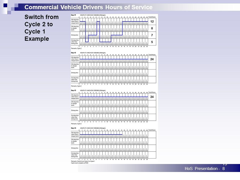 Commercial Vehicle Drivers Hours of Service HoS Presentation -158 Switch from Cycle 2 to Cycle 1 Example