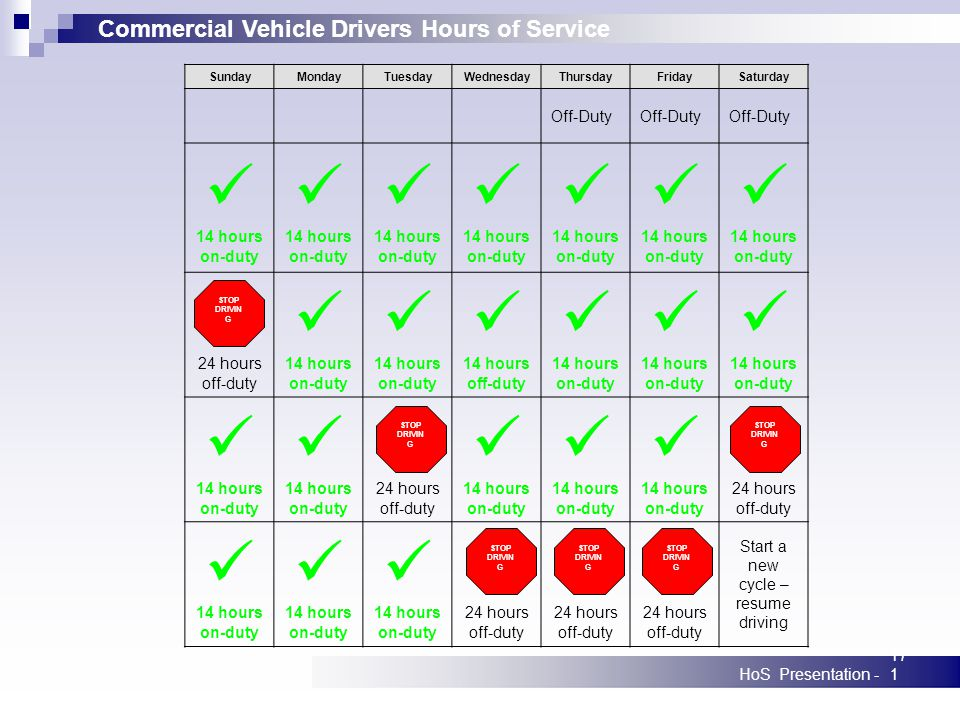 Commercial Vehicle Drivers Hours of Service HoS Presentation -171 SundayMondayTuesdayWednesdayThursdayFridaySaturday Off-Duty 14 hours on-duty 14 hours on-duty 14 hours on-duty 14 hours on-duty 14 hours on-duty 14 hours on-duty 14 hours on-duty 24 hours off-duty 14 hours on-duty 14 hours on-duty 14 hours off-duty 14 hours on-duty 14 hours on-duty 14 hours on-duty 14 hours on-duty 14 hours on-duty 24 hours off-duty 14 hours on-duty 14 hours on-duty 14 hours on-duty 24 hours off-duty 14 hours on-duty 14 hours on-duty 14 hours on-duty 24 hours off-duty Start a new cycle – resume driving STOP DRIVIN G