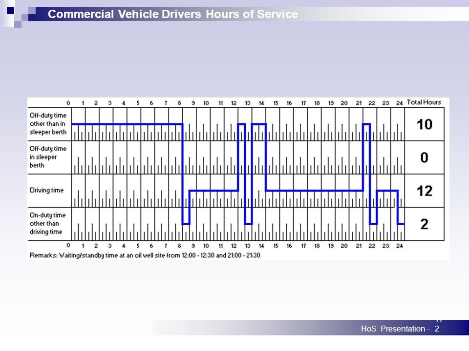 Commercial Vehicle Drivers Hours of Service HoS Presentation -172