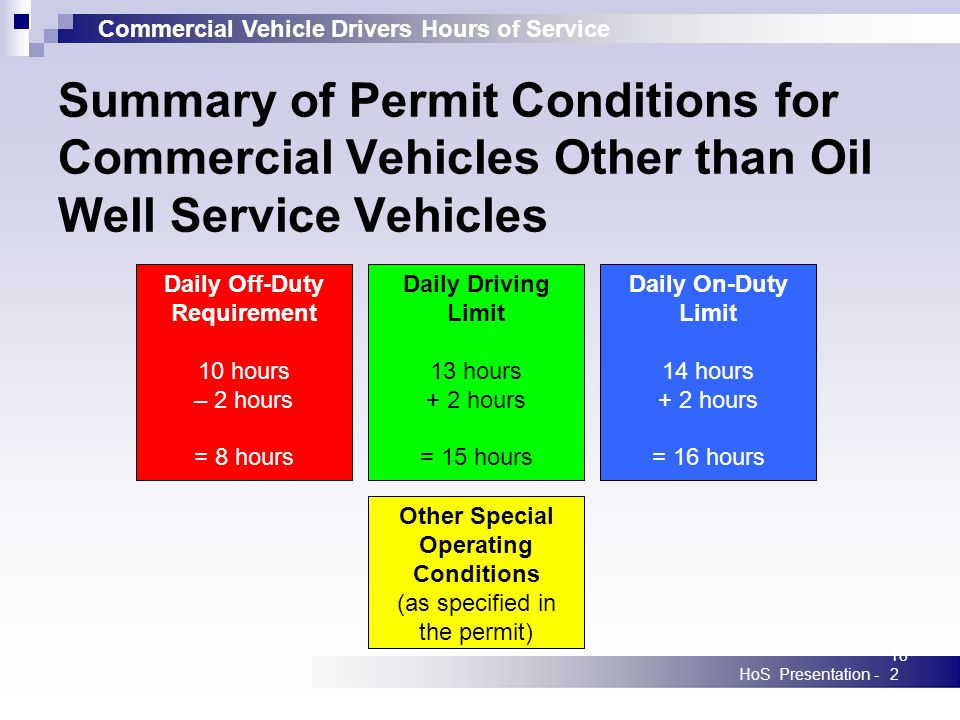 Commercial Vehicle Drivers Hours of Service HoS Presentation -182 Summary of Permit Conditions for Commercial Vehicles Other than Oil Well Service Vehicles Daily Off-Duty Requirement 10 hours – 2 hours = 8 hours Daily Driving Limit 13 hours + 2 hours = 15 hours Daily On-Duty Limit 14 hours + 2 hours = 16 hours Other Special Operating Conditions (as specified in the permit)