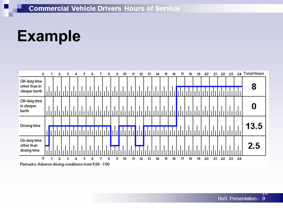 Commercial Vehicle Drivers Hours of Service HoS Presentation -209 Example