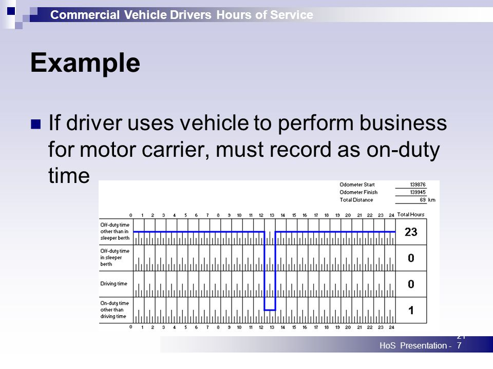 Commercial Vehicle Drivers Hours of Service HoS Presentation -217 Example If driver uses vehicle to perform business for motor carrier, must record as on-duty time