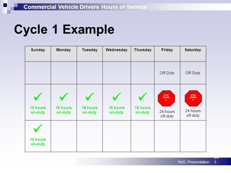 Commercial Vehicle Drivers Hours of Service HoS Presentation -245 SundayMondayTuesdayWednesdayThursdayFridaySaturday Off-Duty 10 hours on-duty 16 hour