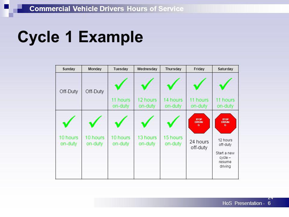 Commercial Vehicle Drivers Hours of Service HoS Presentation -246 SundayMondayTuesdayWednesdayThursdayFridaySaturday Off-Duty 11 hours on-duty 12 hour