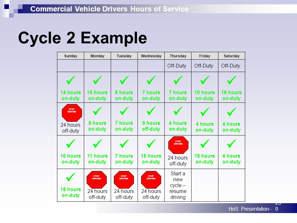 Commercial Vehicle Drivers Hours of Service HoS Presentation -250 SundayMondayTuesdayWednesdayThursdayFridaySaturday Off-Duty 14 hours on-duty 16 hours on-duty 8 hours on-duty 7 hours on-duty 7 hours on-duty 10 hours on-duty 18 hours on-duty 24 hours off-duty 9 hours on-duty 7 hours on-duty 9 hours off-duty 4 hours on-duty 4 hours on-duty 4 hours on-duty 10 hours on-duty 11 hours on-duty 7 hours on-duty 15 hours on-duty 24 hours off-duty 18 hours on-duty 4 hours on-duty 18 hours on-duty 24 hours off-duty Start a new cycle – resume driving Cycle 2 Example STOP DRIVING