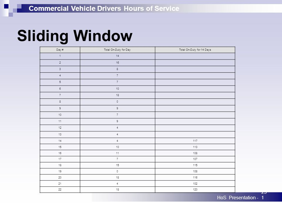 Commercial Vehicle Drivers Hours of Service HoS Presentation -251 Sliding Window Day #Total On-Duty for DayTotal On-Duty for 14 Days 114 216 38 47 57 610 718 80 99 107 119 124 134 144117 1510113 1611108 177107 1815115 190108 2018116 214102 2218120