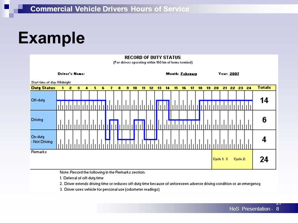 Commercial Vehicle Drivers Hours of Service HoS Presentation -278 Example