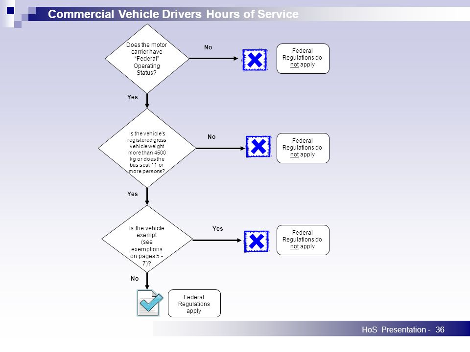 Commercial Vehicle Drivers Hours of Service HoS Presentation -36 Does the motor carrier have Federal Operating Status.