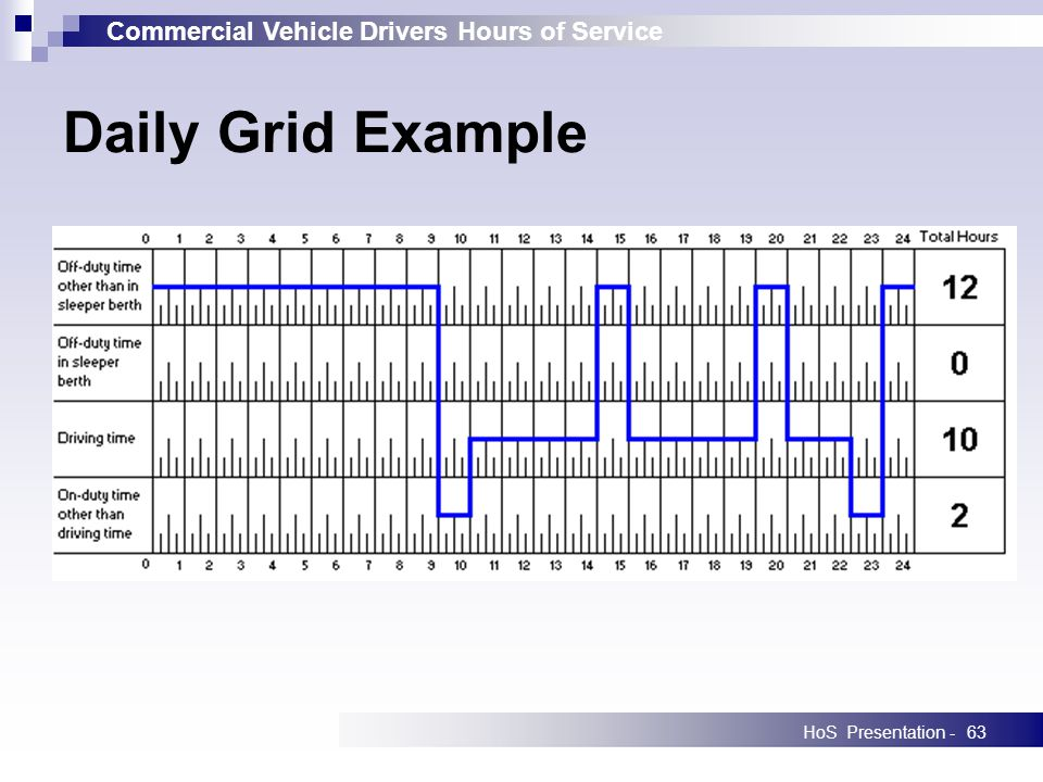 Commercial Vehicle Drivers Hours of Service HoS Presentation -63 Daily Grid Example