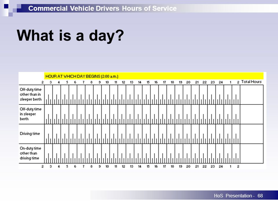 Commercial Vehicle Drivers Hours of Service HoS Presentation -68 What is a day?
