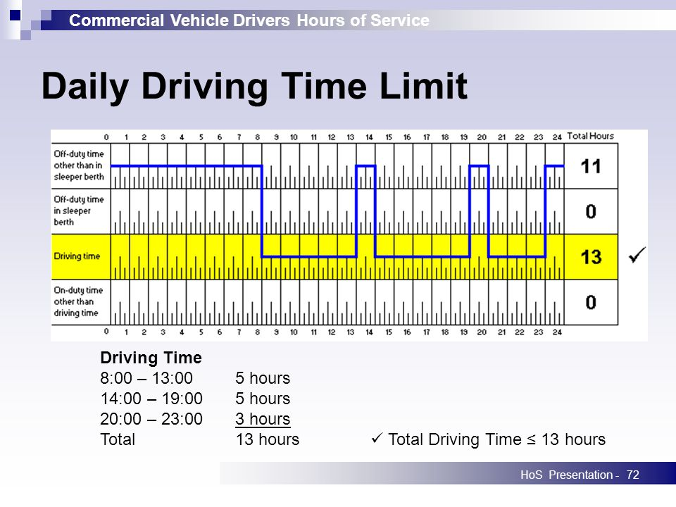 Commercial Vehicle Drivers Hours of Service HoS Presentation -72 Daily Driving Time Limit Driving Time 8:00 – 13:005 hours 14:00 – 19:005 hours 20:00 – 23:003 hours Total13 hours Total Driving Time 13 hours