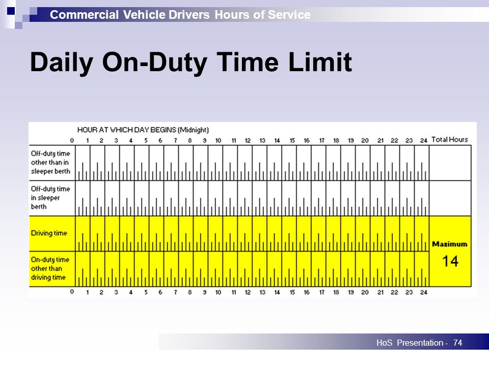 Commercial Vehicle Drivers Hours of Service HoS Presentation -74 Daily On-Duty Time Limit