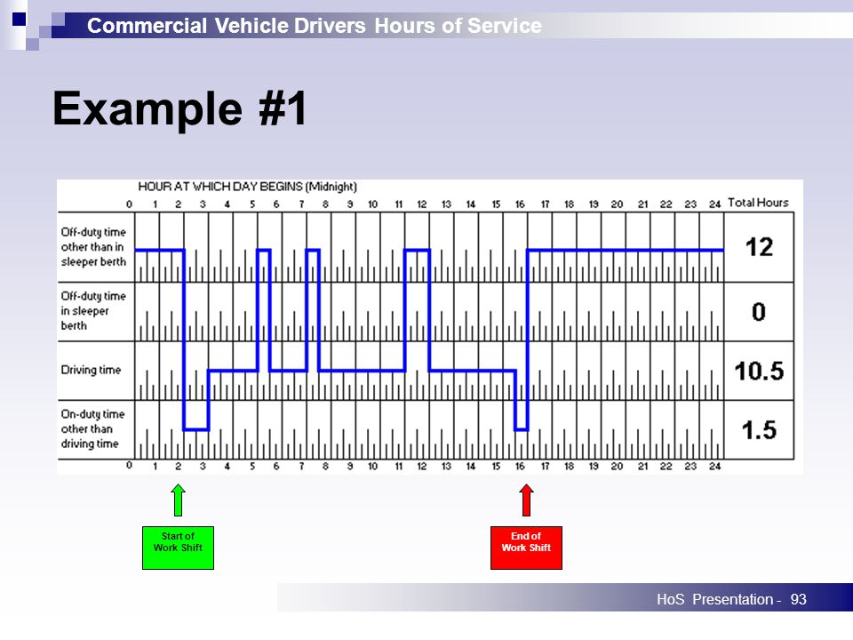 Commercial Vehicle Drivers Hours of Service HoS Presentation -93 Example #1 Start of Work Shift End of Work Shift